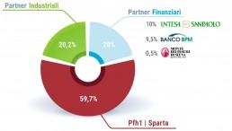 grafico a torta relativo ai partner industriali e finanziari di PFH - Palladio Holding